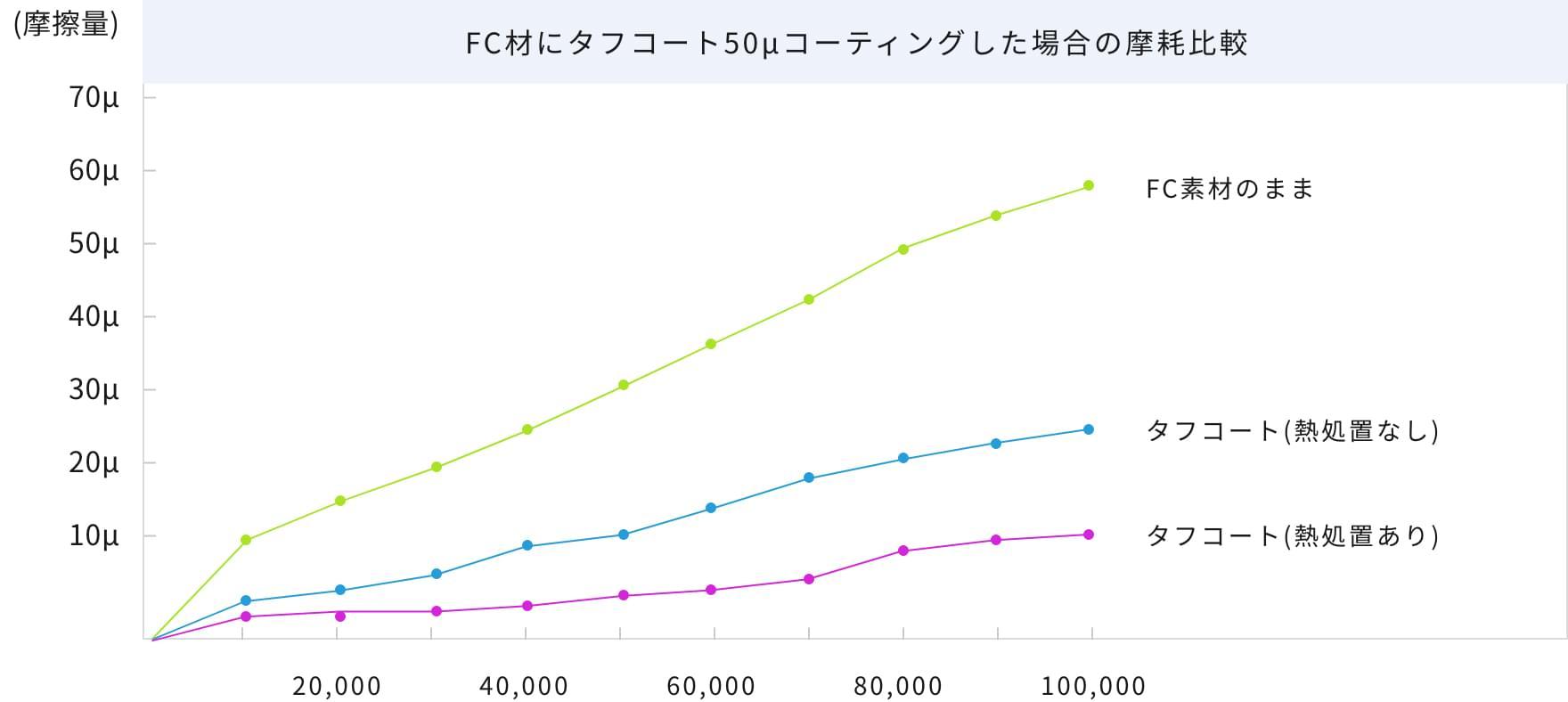 FC材にタフコート50μコーティングした場合の摩耗比較